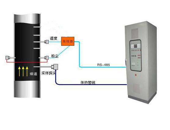 烟尘、烟气连续在线监测系统